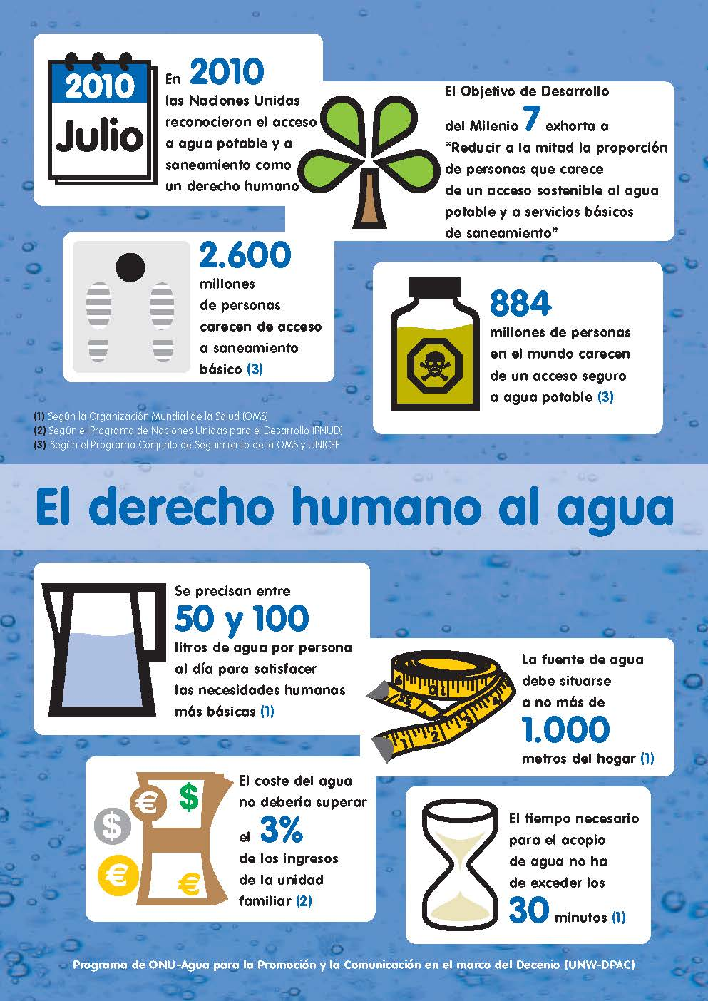 agua-facts_and_figures_human_right_to_water_spa