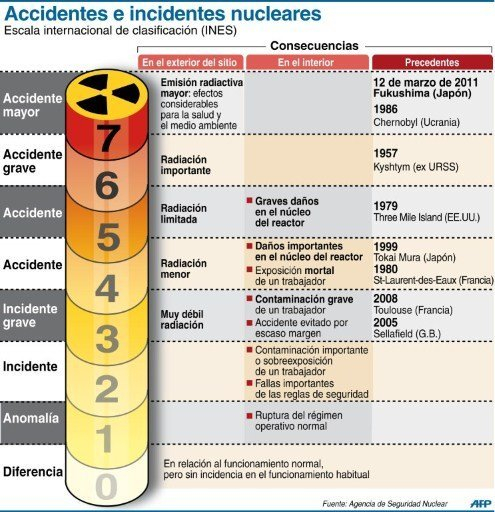 accidentes nucleares